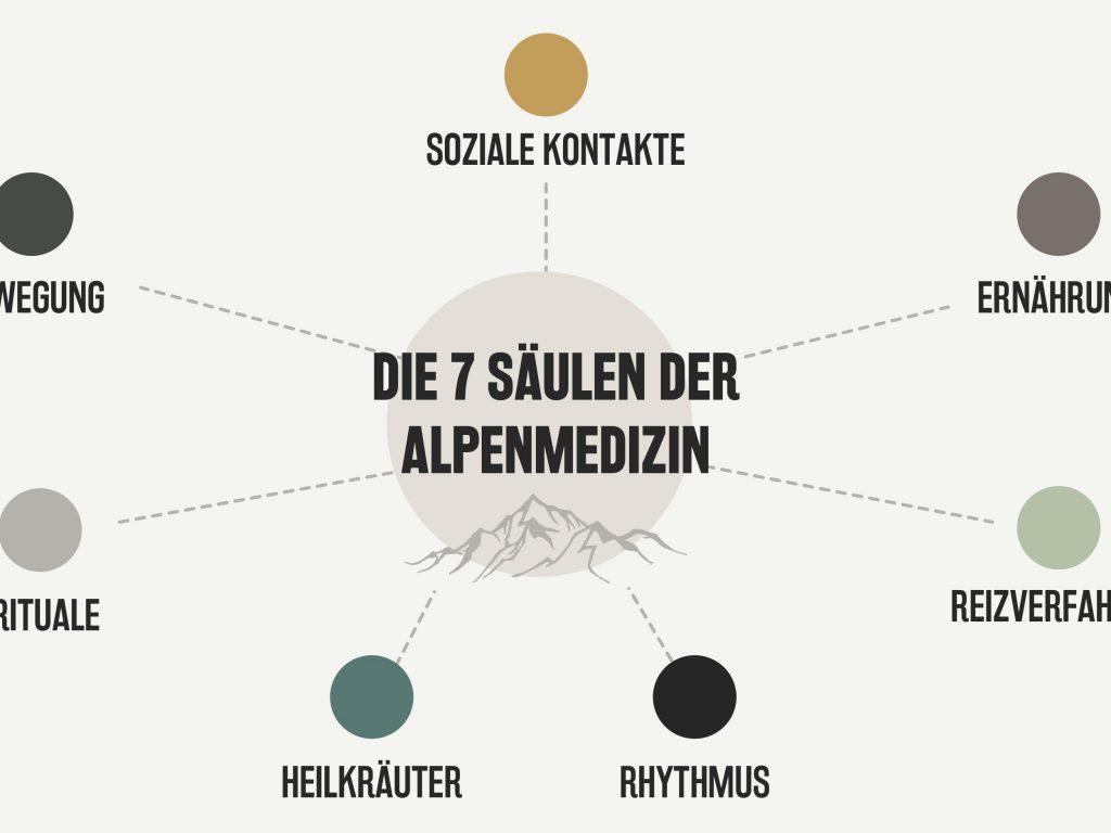 7 Säulen der Alpenmedizin